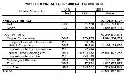 Philippine Natural Resources - Mineral Production Chart of gold, silver, copper, nickel, zinc and iron ore.